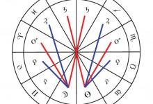 言靈奧祕EP305﹕占星相位